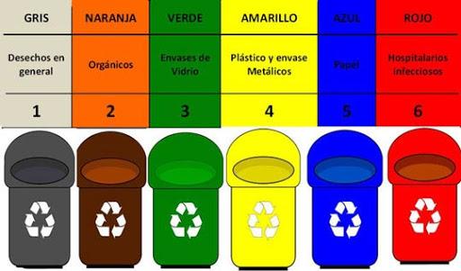 Tipos de contenedores de reciclaje