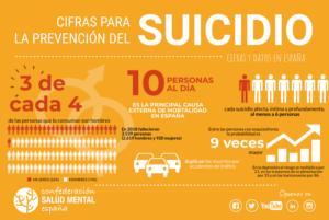 Cifras de Suicidio en España